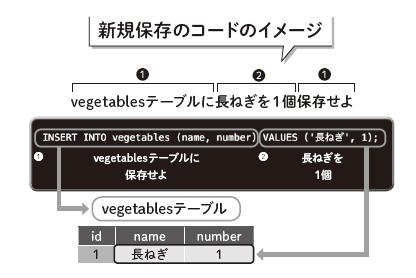 新規保存のコードのイメージ