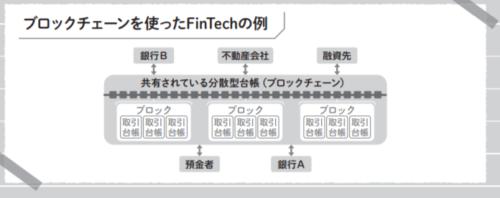 ブロックチェーンを使ったFinTechの例