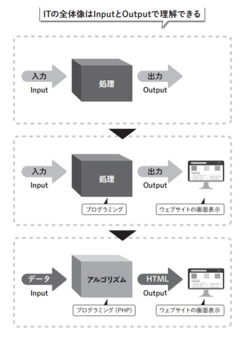 ITの全体像はInputとOutputで理解できる