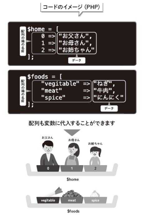 コードのイメージ