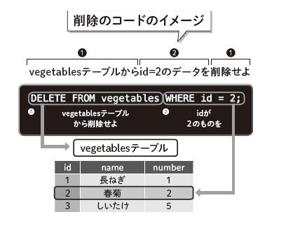 削除のコードのイメージ