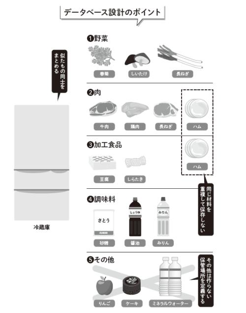冷蔵庫(データベース)設計のポイント