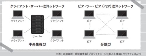 ピア・ツー・ピア(P2P)型のネットワーク