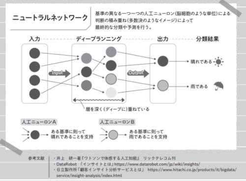 ニューラルネットワークの資料