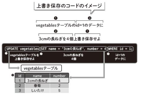 上書き保存のコードのイメージ