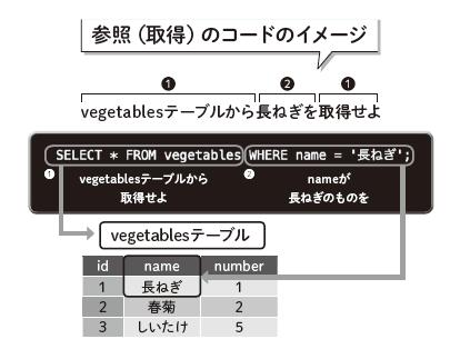 参照のコードのイメージ